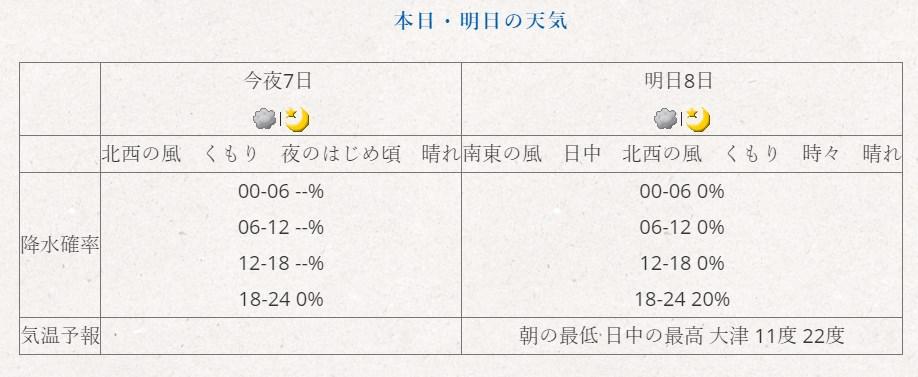 大津 天気 予報