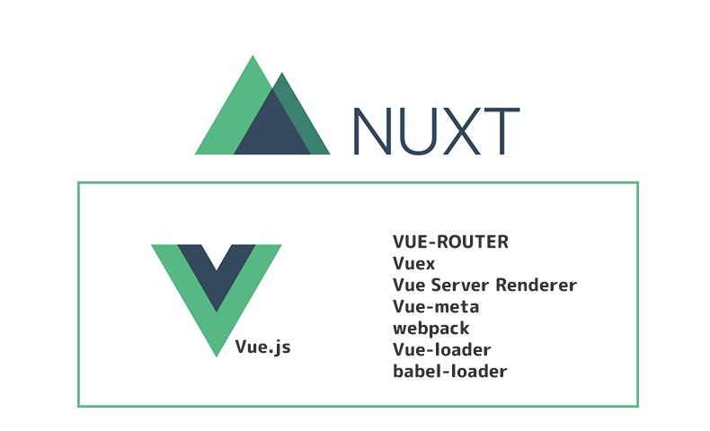 Nuxt Vuex